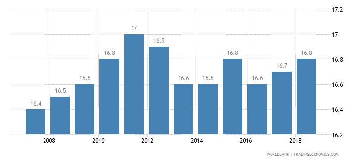 switzerland income share held by third 20percent wb data