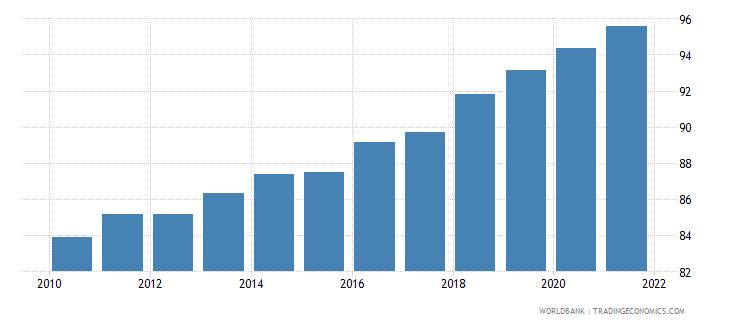 switzerland individuals using the internet percent of population wb data