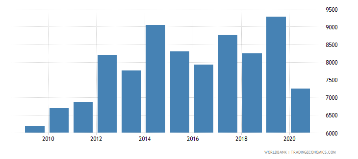 switzerland industrial design applications nonresident by count wb data