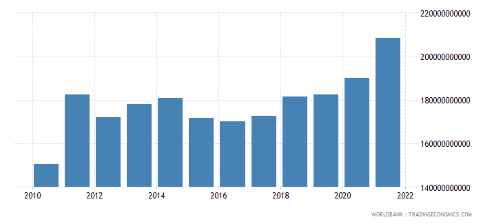 switzerland industry value added us dollar wb data