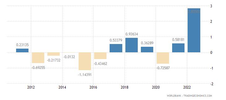 switzerland inflation consumer prices annual percent wb data