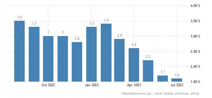 Chiến lược MUA ĐÁY BÁN ĐỈNH ngày 12-2-2018-Switzerland Inflation Rate