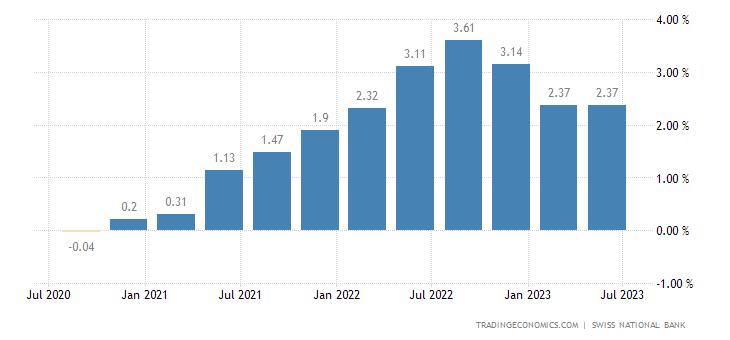 Switzerland Inflation Expectations