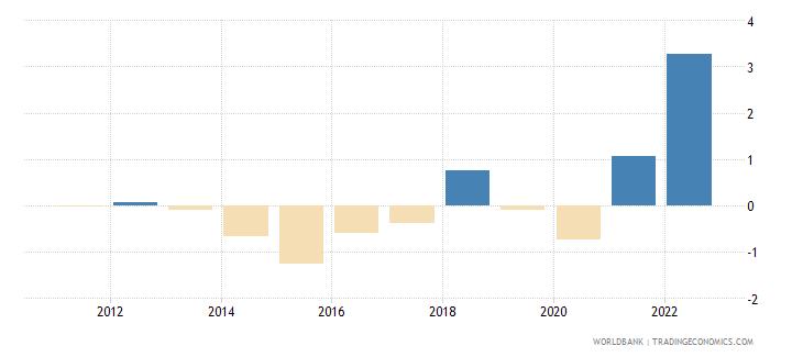 switzerland inflation gdp deflator annual percent wb data