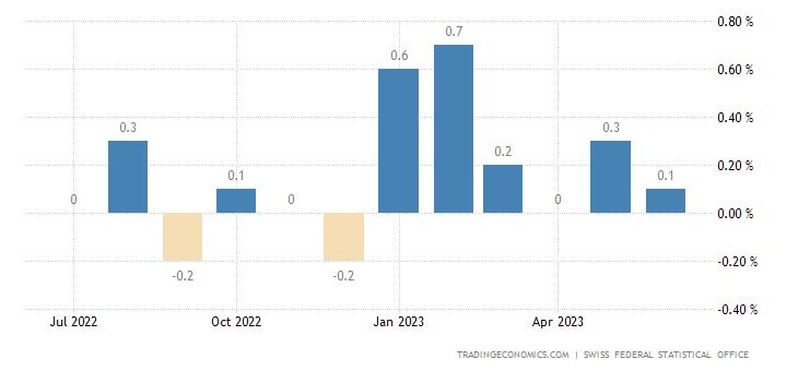 Switzerland Inflation Rate MoM