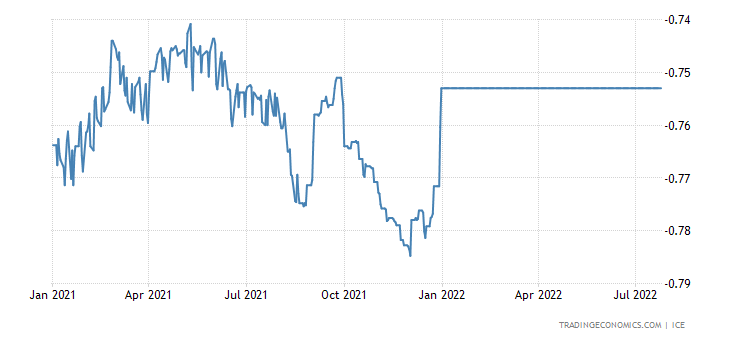 Swiss Franc LIBOR Three Month Rate