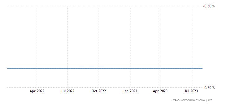 Swiss Franc LIBOR Three Month Rate