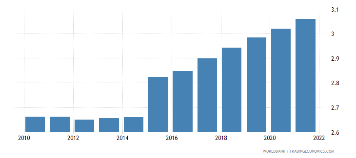 switzerland interest rate spread lending rate minus deposit rate percent wb data
