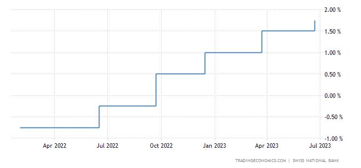 Switzerland Interest Rate | 2019 | Data | Chart | Calendar