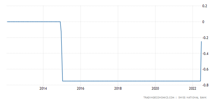 Switzerland Interest Rate