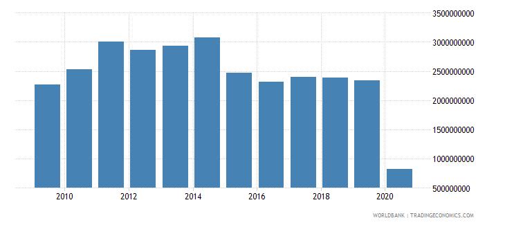 switzerland international tourism expenditures for passenger transport items us dollar wb data