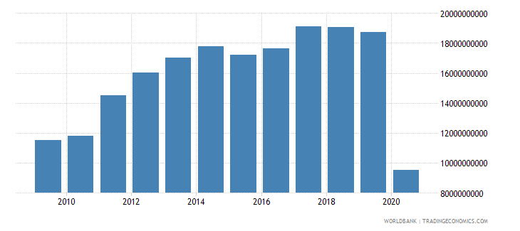 switzerland international tourism expenditures for travel items us dollar wb data