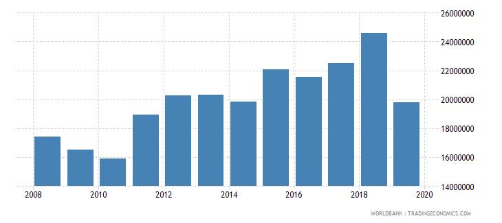 switzerland international tourism number of departures wb data