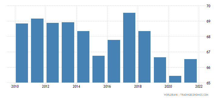 switzerland labor force participation rate for ages 15 24 male percent national estimate wb data