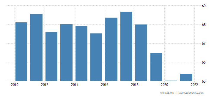 switzerland labor force participation rate for ages 15 24 total percent national estimate wb data