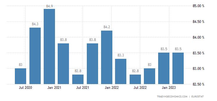 Switzerland Labor Force Participation Rate