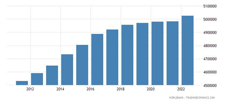 switzerland labor force total wb data