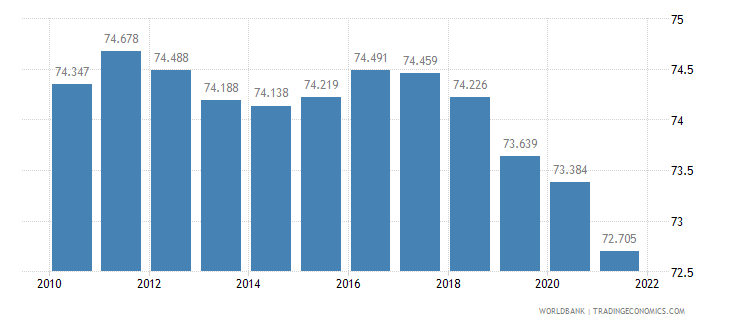switzerland labor participation rate male percent of male population ages 15 plus  wb data