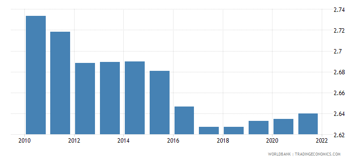 switzerland lending interest rate percent wb data