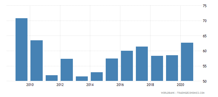 switzerland loans from nonresident banks amounts outstanding to gdp percent wb data