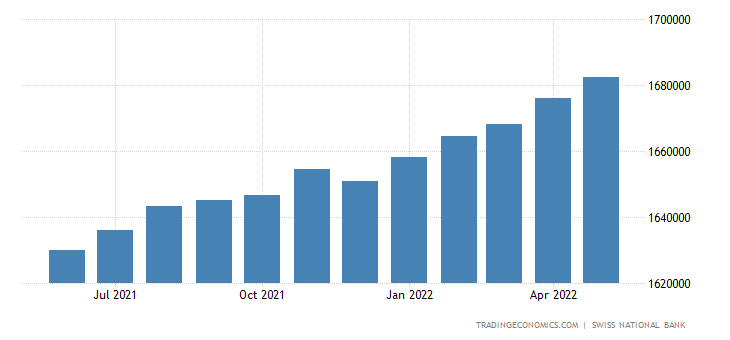 Switzerland Loans to Private Sector