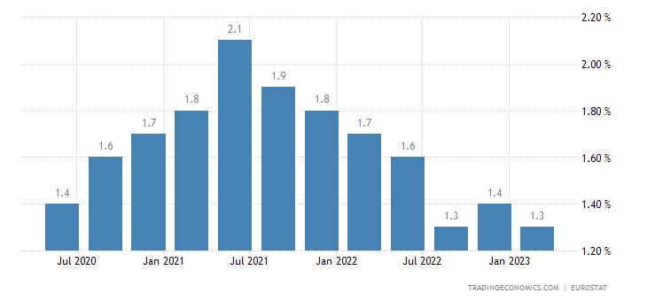 Switzerland Long Term Unemployment Rate