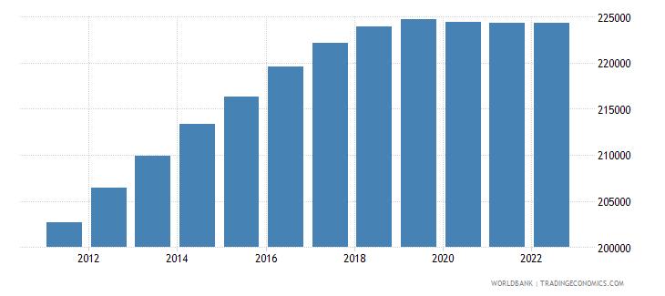 switzerland male population 00 04 wb data