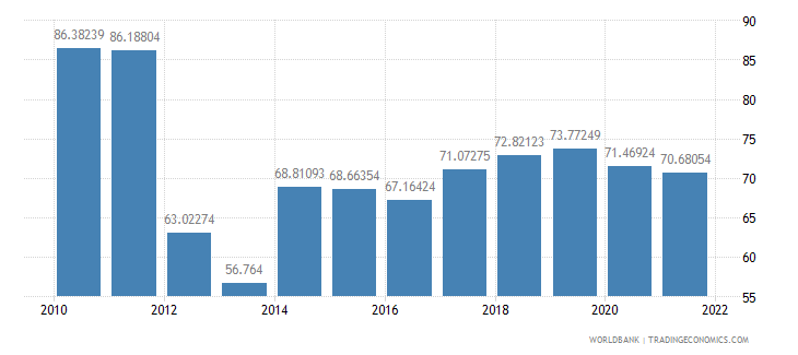switzerland manufactures exports percent of merchandise exports wb data
