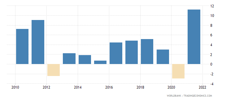 switzerland manufacturing value added annual percent growth wb data