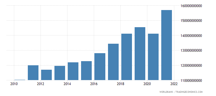 switzerland manufacturing value added constant 2000 us dollar wb data