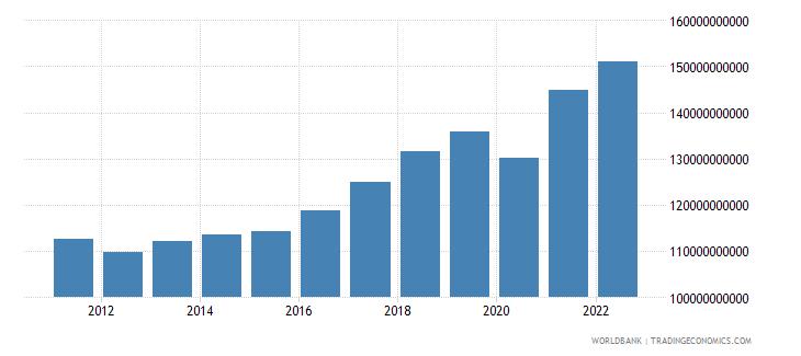 switzerland manufacturing value added constant lcu wb data