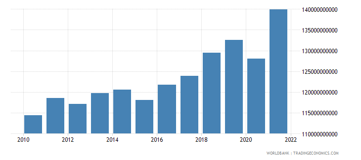 switzerland manufacturing value added current lcu wb data