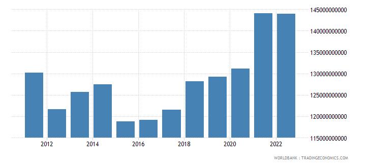 switzerland manufacturing value added us dollar wb data