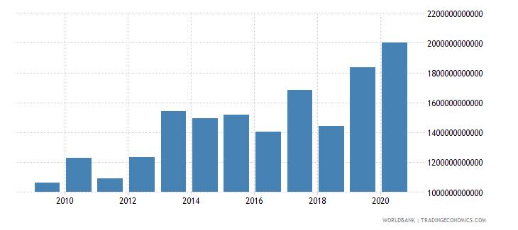 switzerland market capitalization of listed companies us dollar wb data