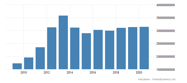 switzerland merchandise exports by the reporting economy us dollar wb data