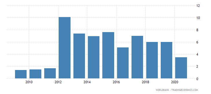 switzerland merchandise exports to developing economies in south asia percent of total merchandise exports wb data