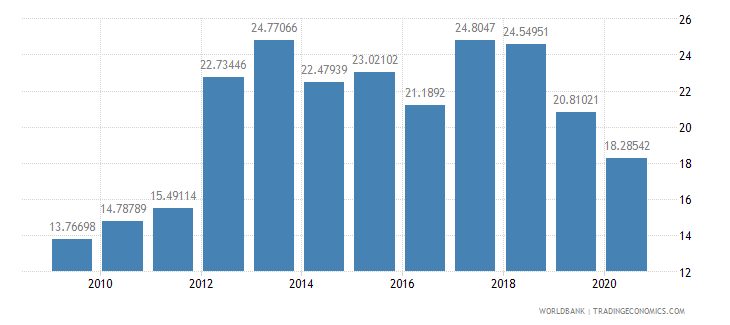 switzerland merchandise exports to developing economies outside region percent of total merchandise exports wb data