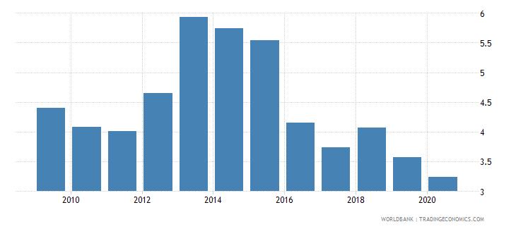 switzerland merchandise exports to economies in the arab world percent of total merchandise exports wb data
