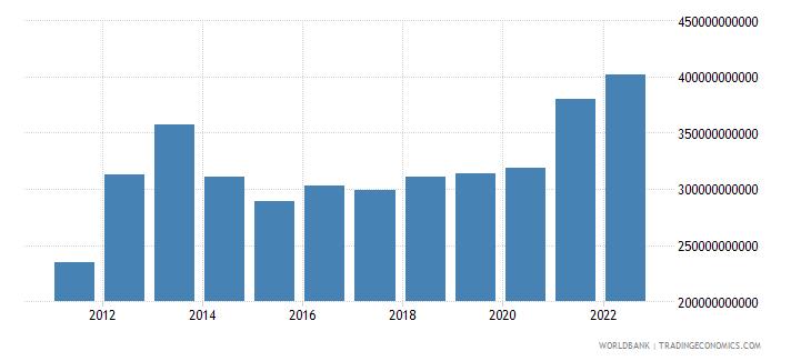 switzerland merchandise exports us dollar wb data