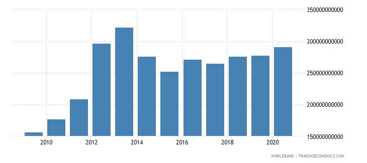 switzerland merchandise imports by the reporting economy us dollar wb data