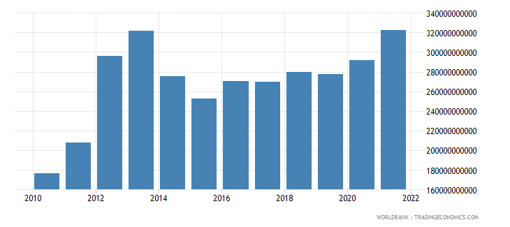 switzerland merchandise imports us dollar wb data