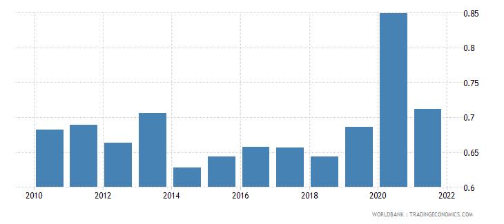 switzerland military expenditure percent of gdp wb data