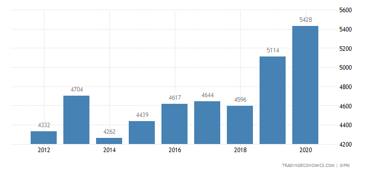 Switzerland Military Expenditure