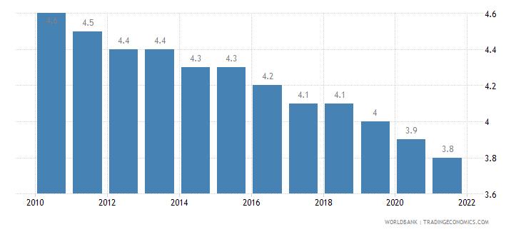 switzerland mortality rate under 5 per 1 000 wb data