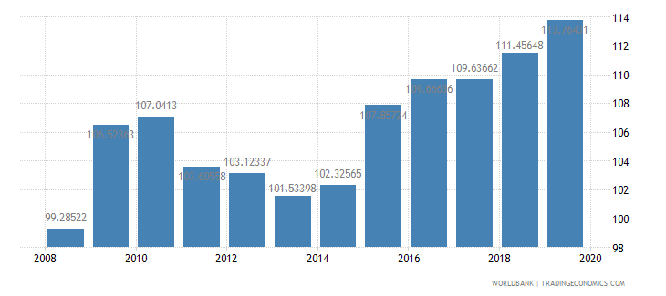 switzerland net barter terms of trade index 2000  100 wb data