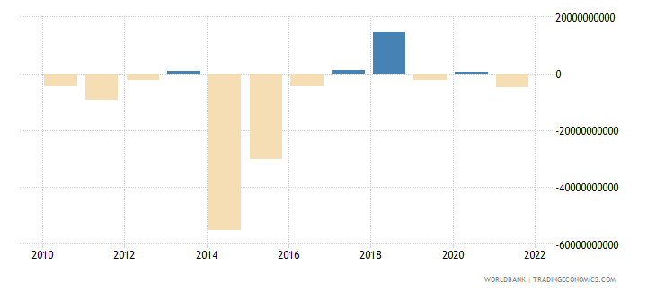 switzerland net capital account bop us dollar wb data