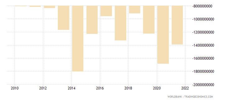 switzerland net current transfers bop us dollar wb data