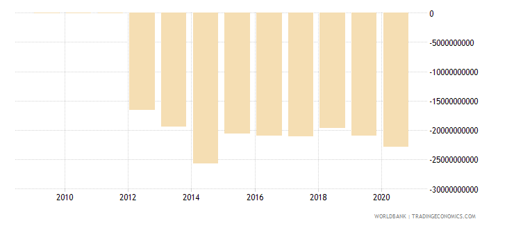 switzerland net current transfers from abroad us dollar wb data