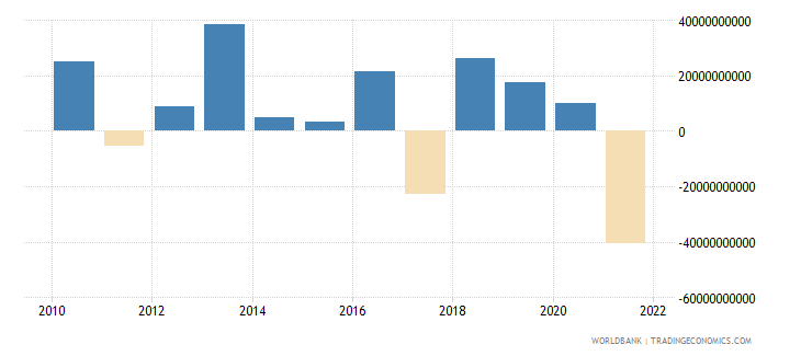 switzerland net errors and omissions adjusted bop us dollar wb data