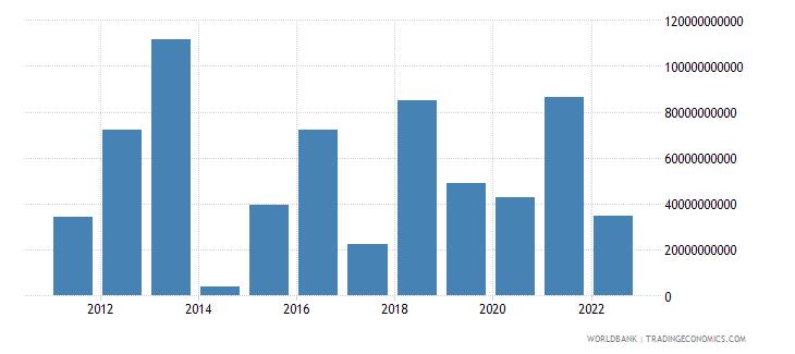 switzerland net financial account bop current us$ wb data